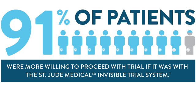 graphic showing that ninety-one percent of patients were more willing to proceed with trial if it was with Saint Jude Medical Invisible Trial System