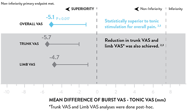 BurstDR improvement in VAS graphic