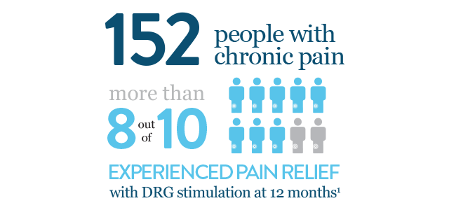 DRG pain relief infographic