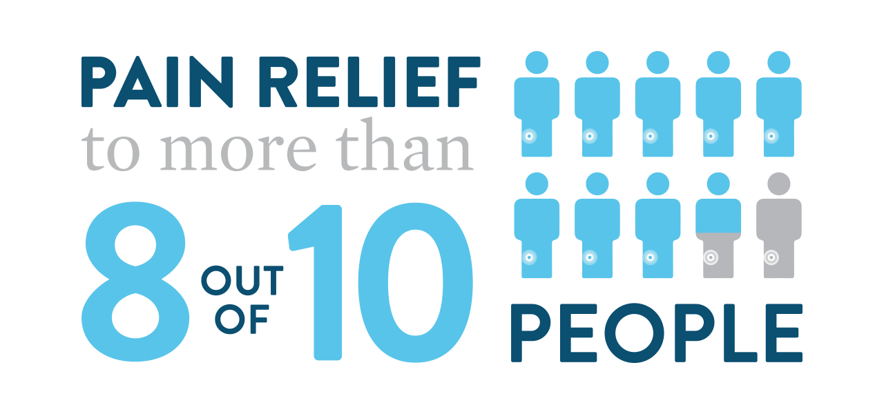 graphic displaying that more than eight out of ten people experience pain relief