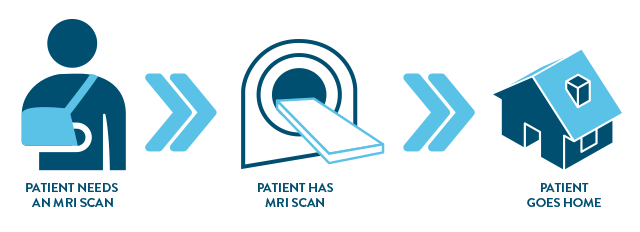 the workflow of an MRI in icons